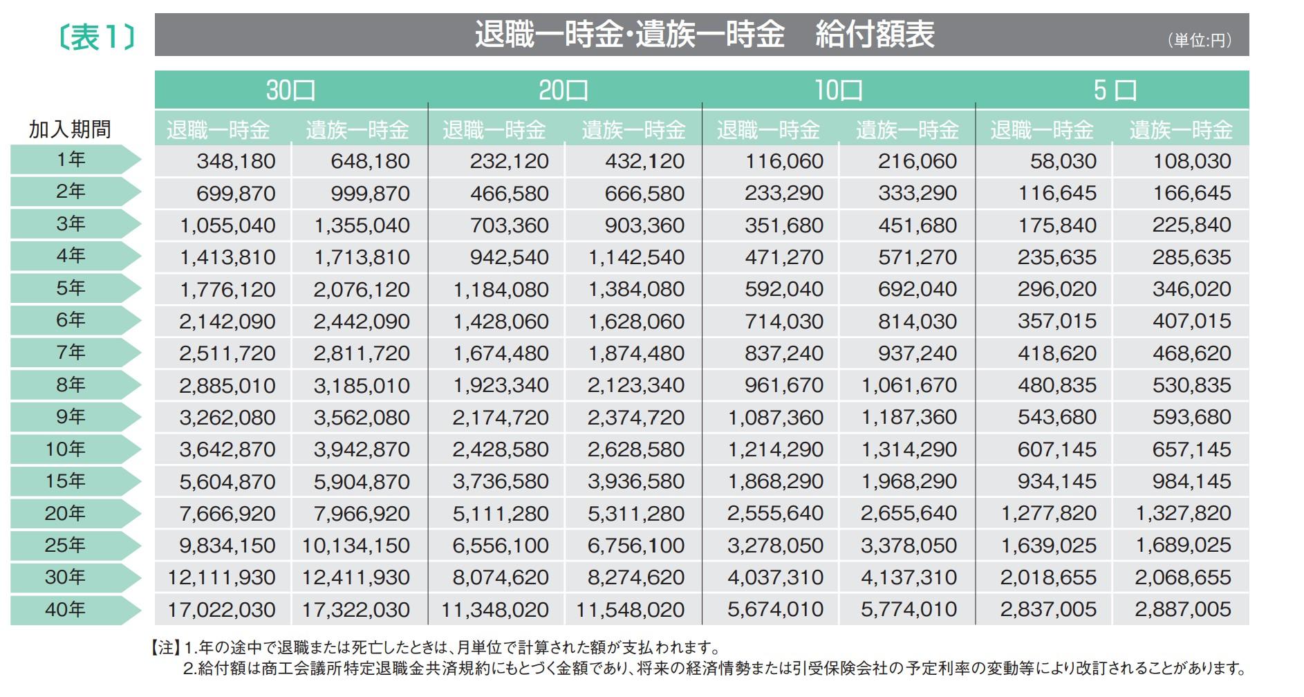 退職金試算表