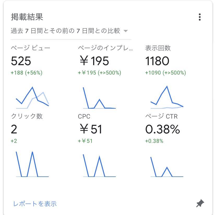 Google AdSenseのレポート