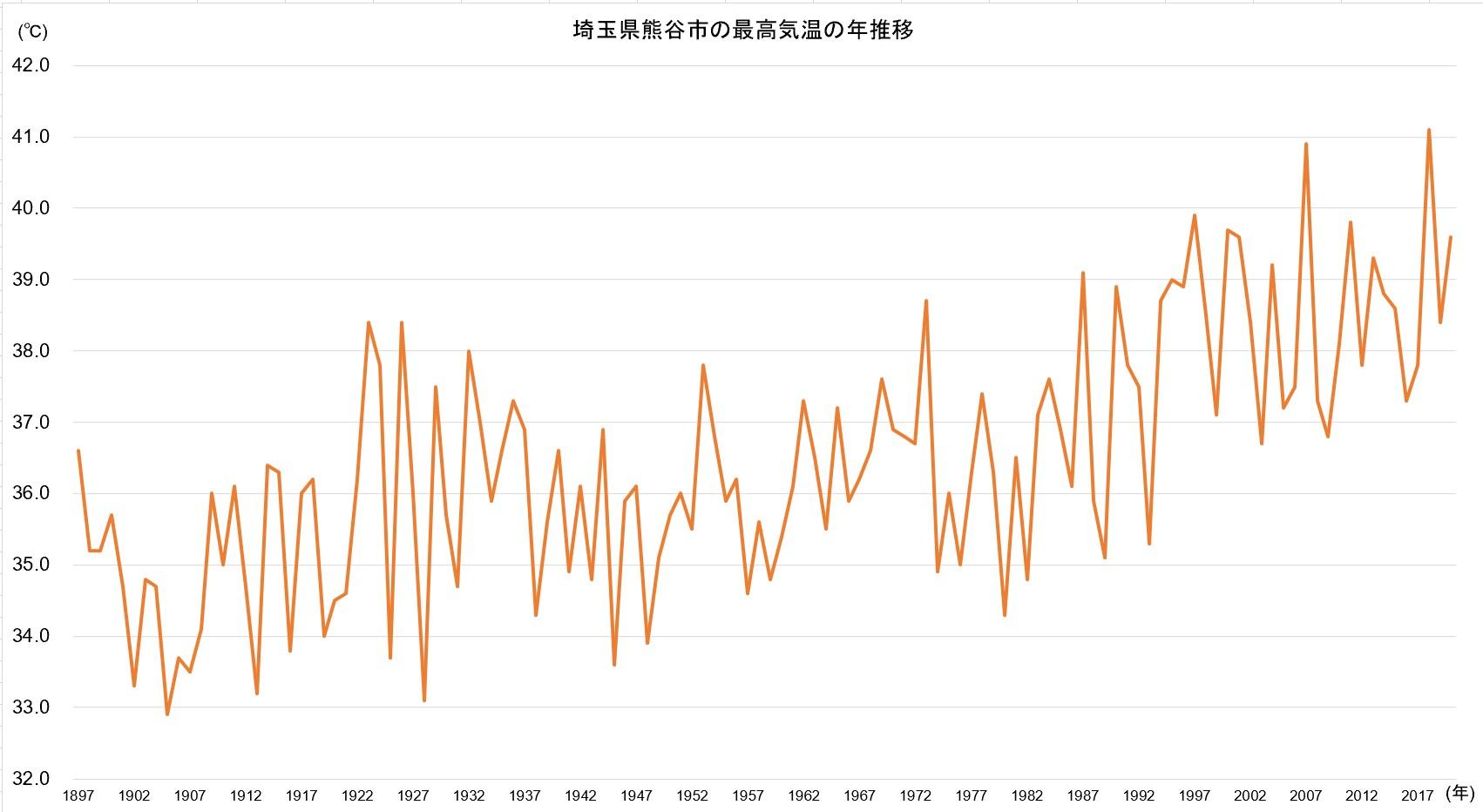 埼玉県熊谷市の最高気温の年推移