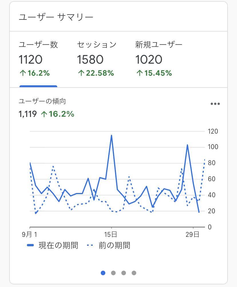 サイト訪問数