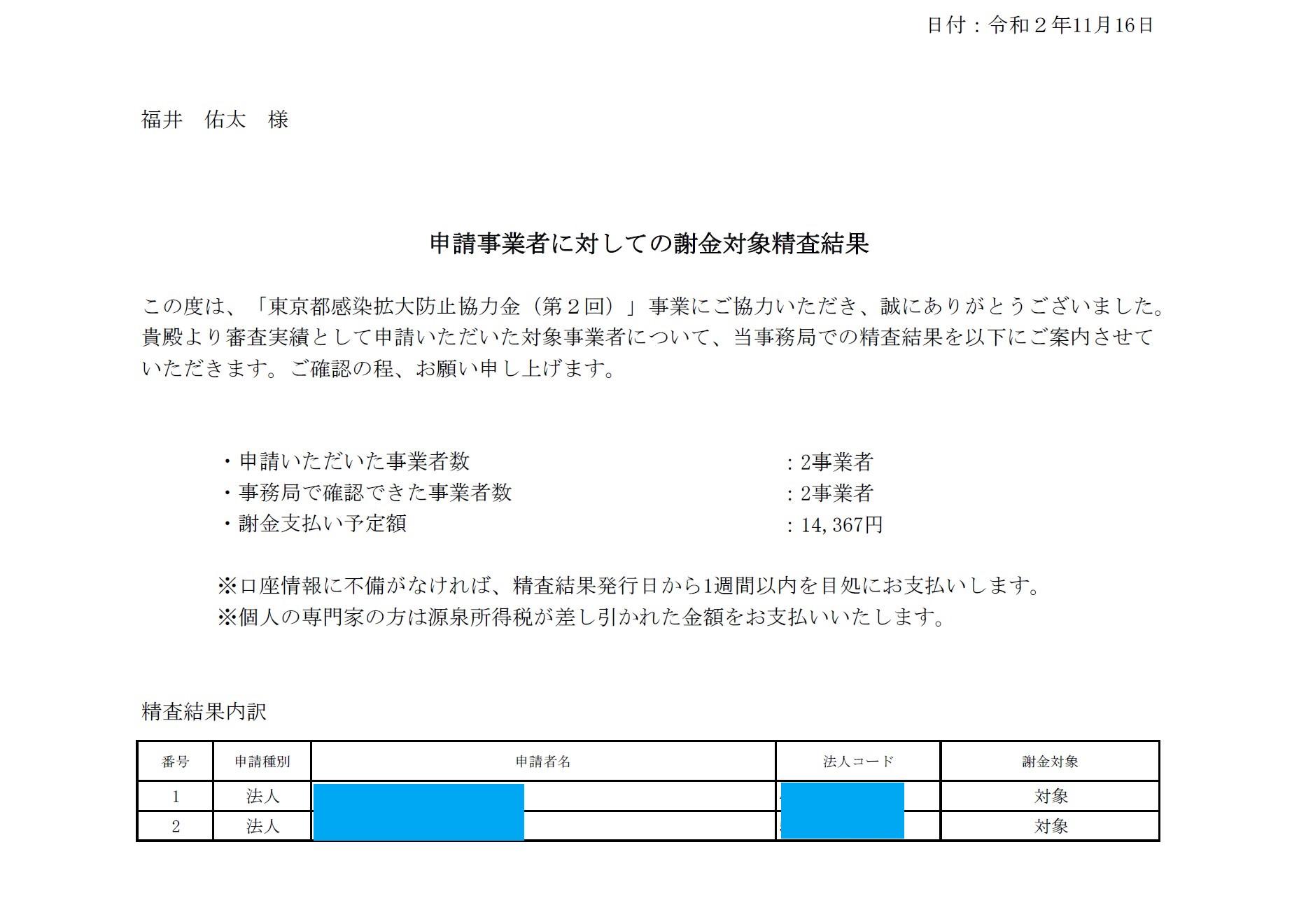 東京都感染拡大防止協力金謝金申請結果