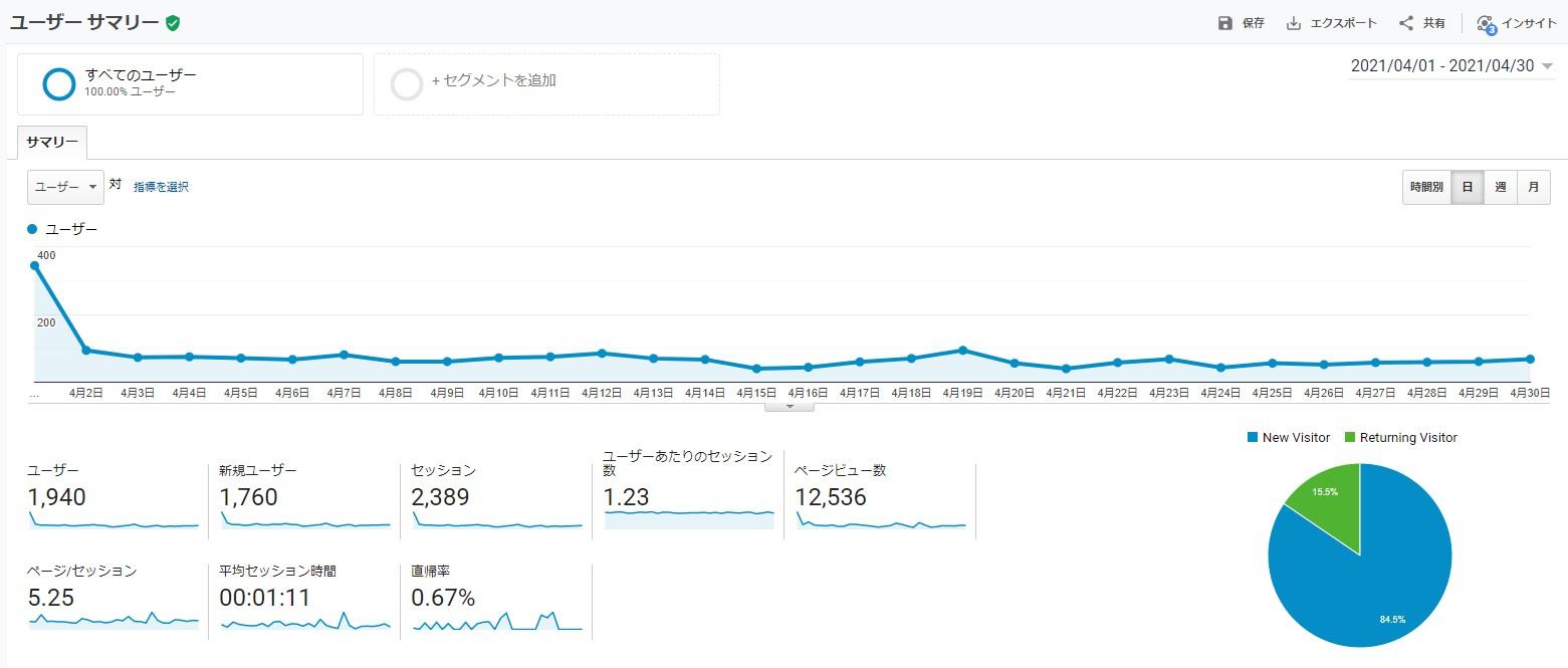 サイトのユーザーサマリ-202104
