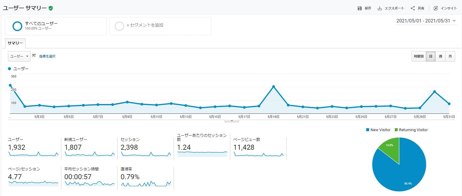 サイトのユーザーサマリ-202105