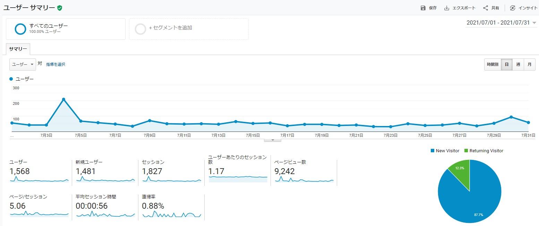 サイトのユーザーサマリ-202107
