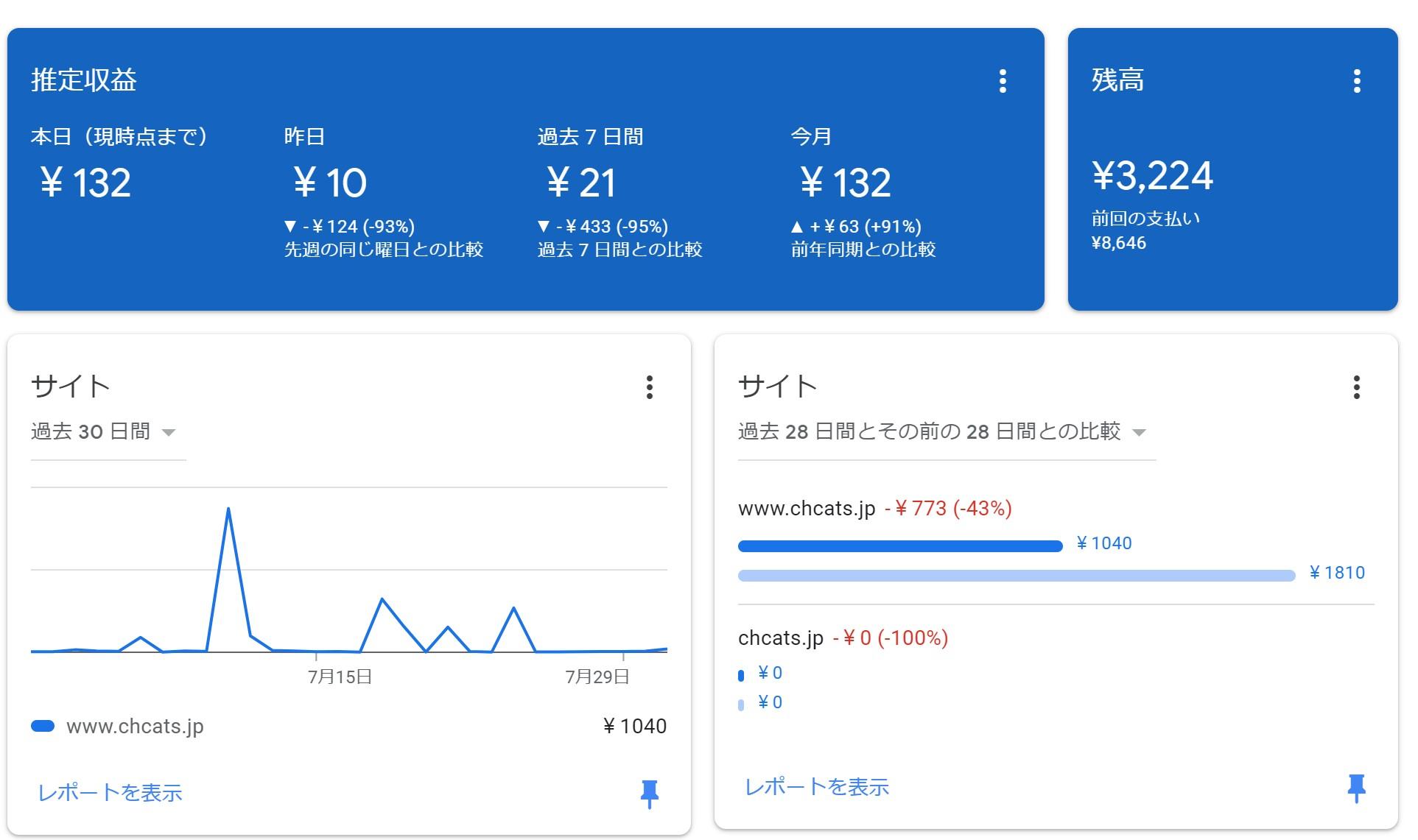 Google AdSenseの収益-202107