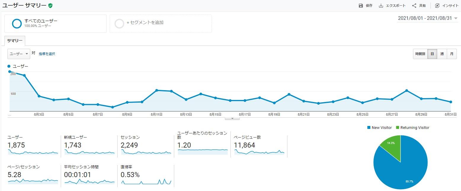 サイトのユーザーサマリ-202108